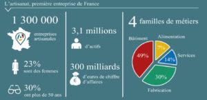 artisanat France chiffres