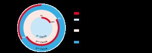 crowdfunding cercles connaissances