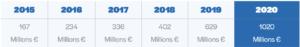 Barometre 2020 crowdfunding